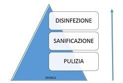 pulizia-sanificazione-disinfezione